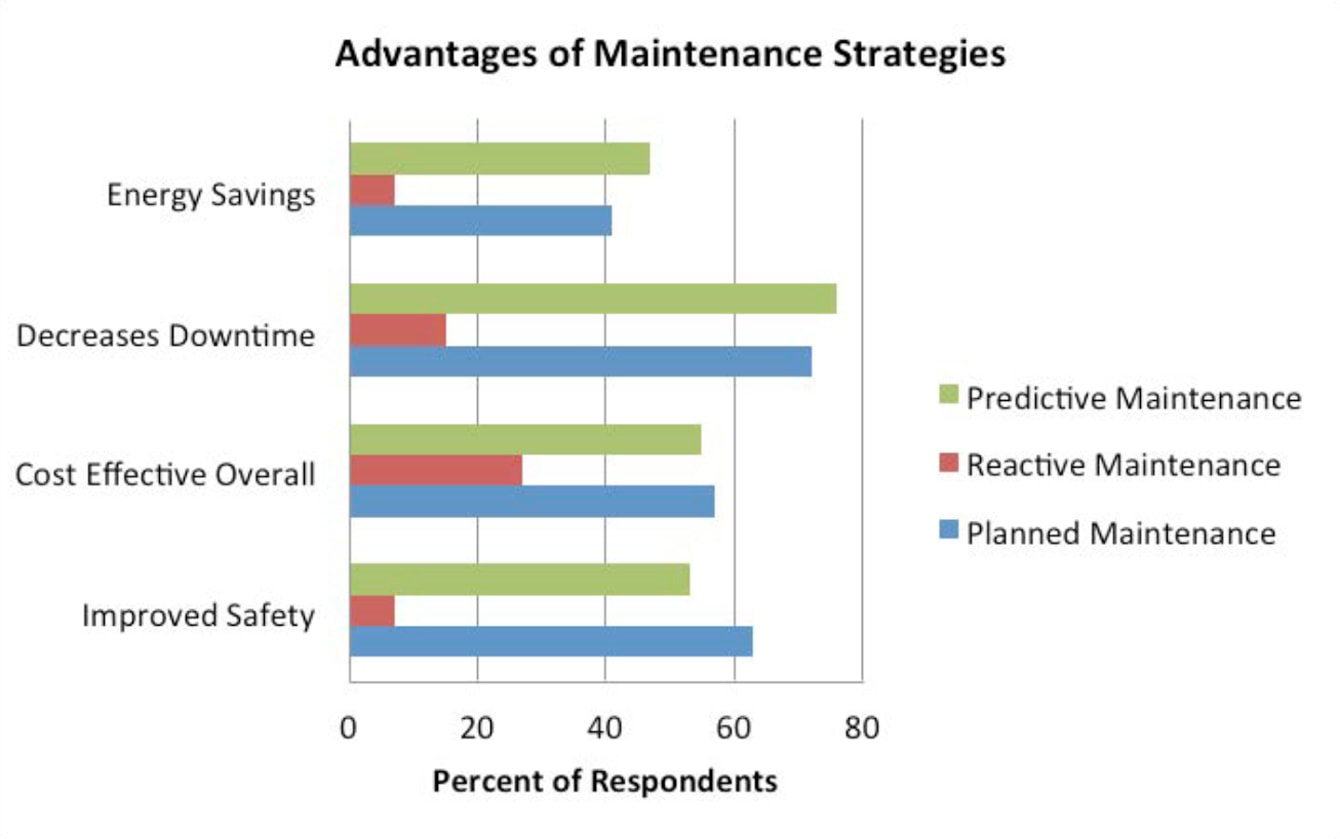 Industrial plant maintenance strategy