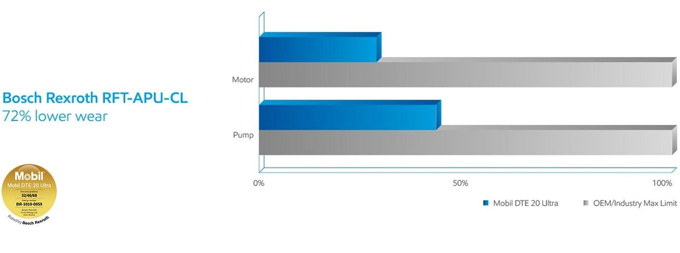 bosch rexroth comparison chart