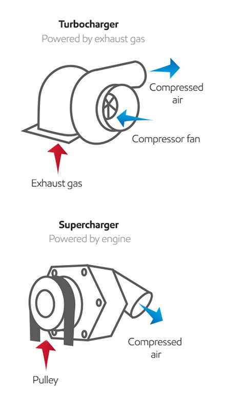 how turbocharger and superchargers differ | mobil™  mobil