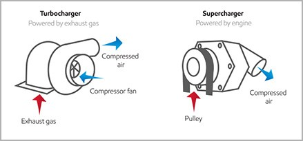 turbochargers vs. superchargers | mobil 1™ for modern engines | why mobil  1™ - mobil 1™  mobil